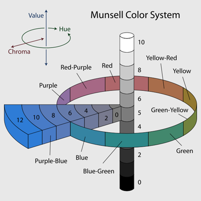 How Color Theory Came About