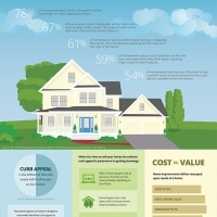 Free Infographic - Curb Appeal