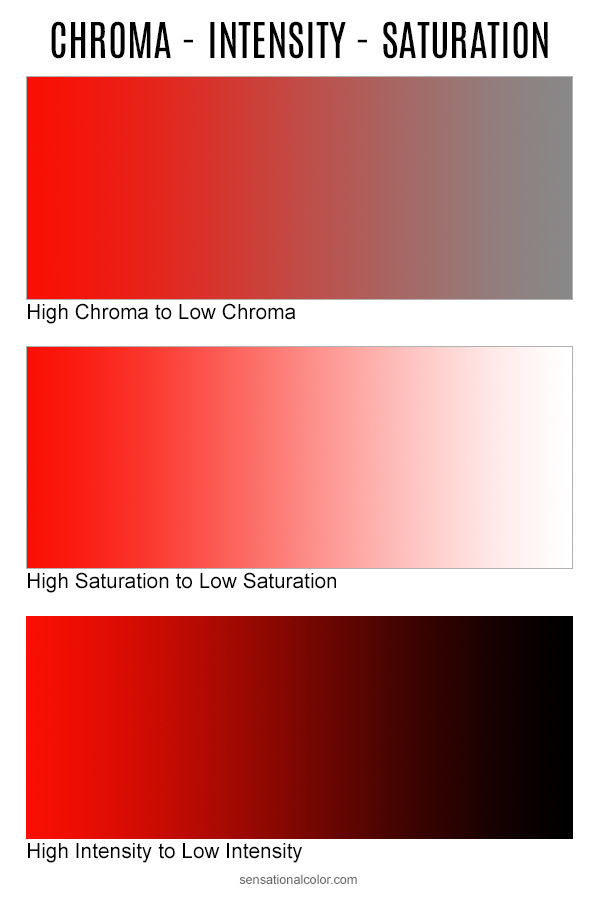 Color theory - Chroma, Intensity, Saturation