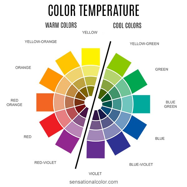 Color Wheel Temperature the old model of dividing the colors