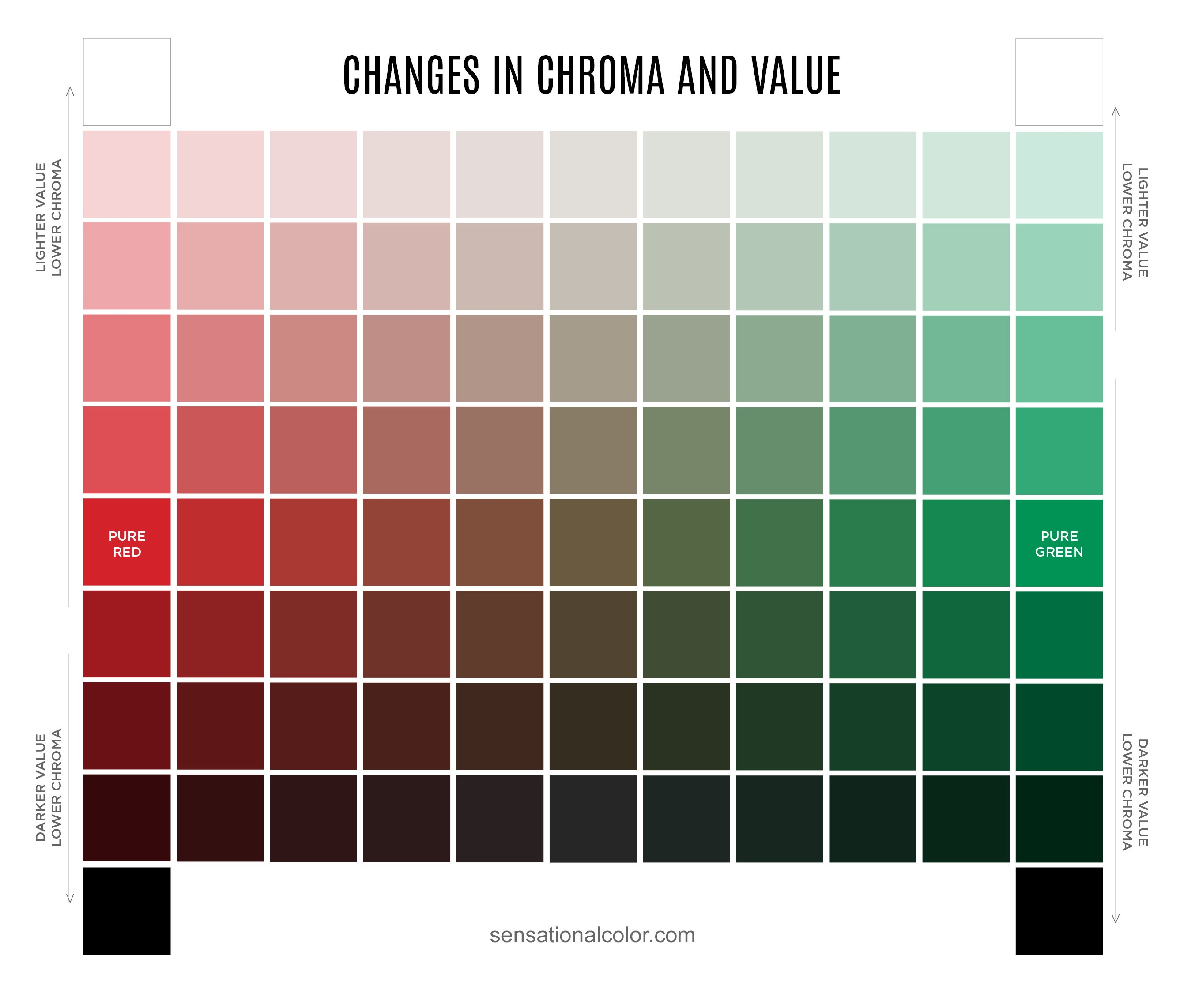 Color theory -- Value and Chroma