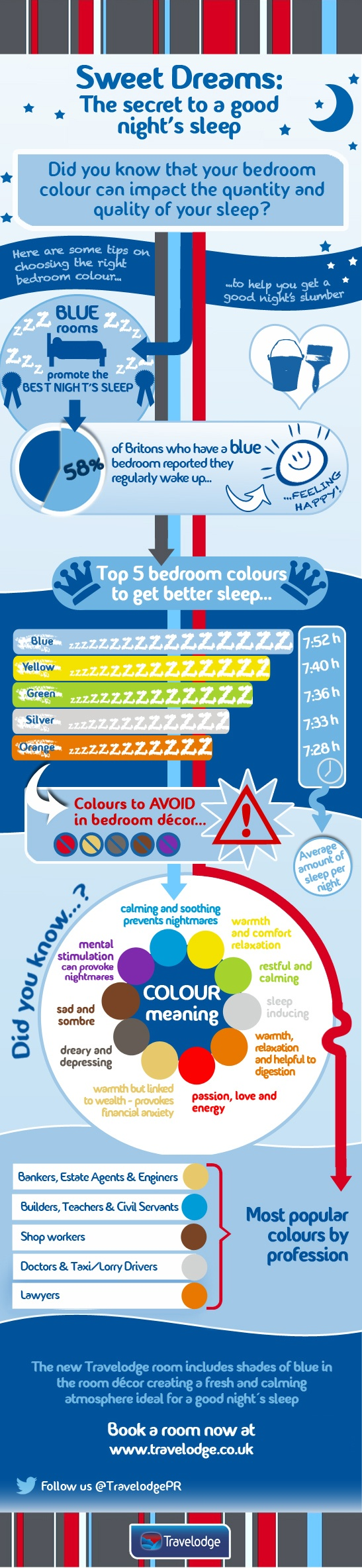 Travelodge-Bedroom Colour Infographic