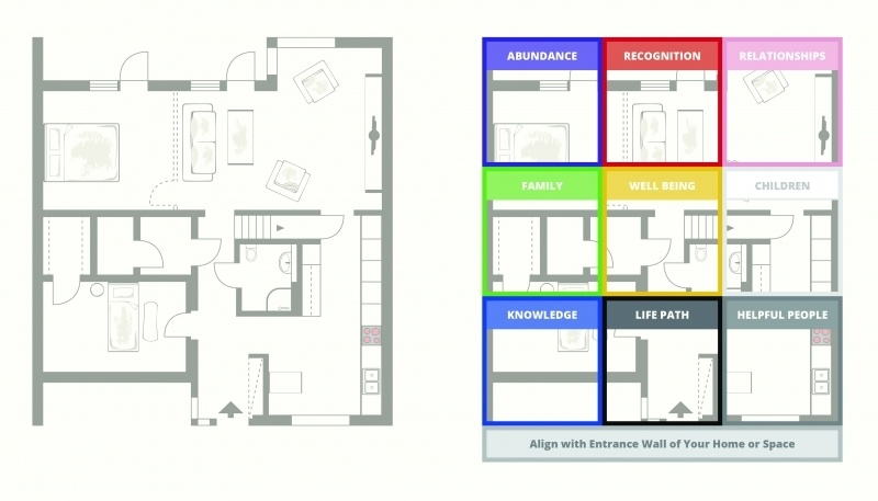 feng shui home floor plan