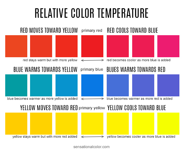 Relative Color Temperature Diagram